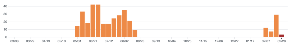 Graph of Gistalt Commits